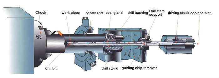 Gun Drilling Machine Manufacturers